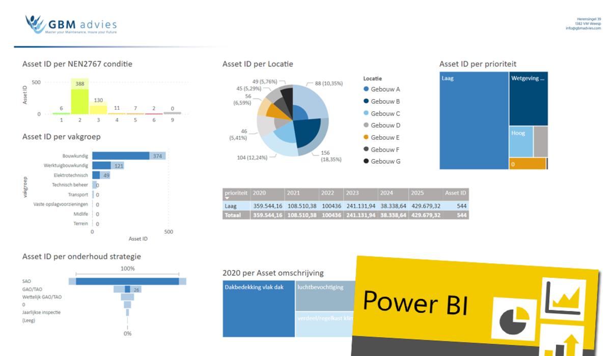 Business Intelligence (BI) ontwikkeling binnen GBM advies